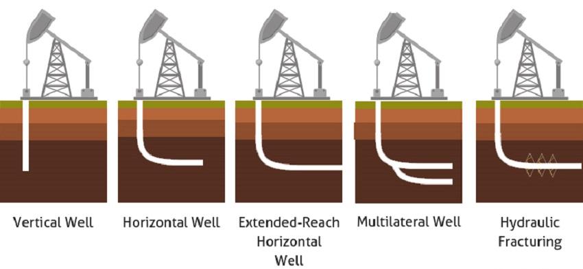Oil Drilling Techniques