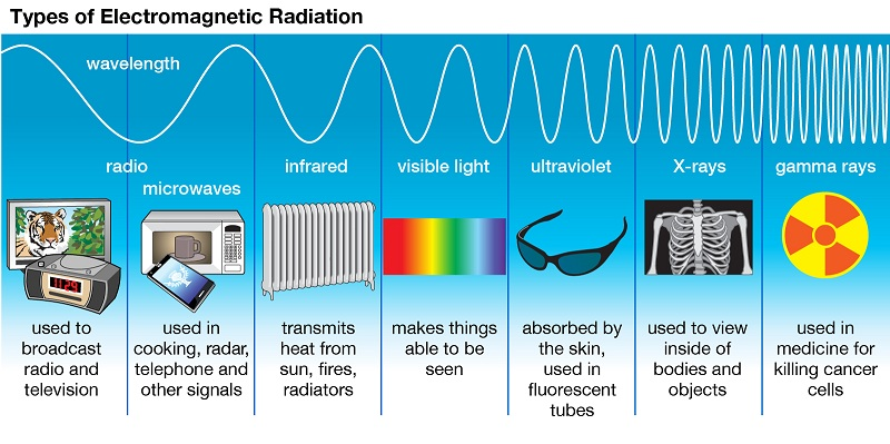 Antennas, Cell Phones And Electromagnetic Radiation
